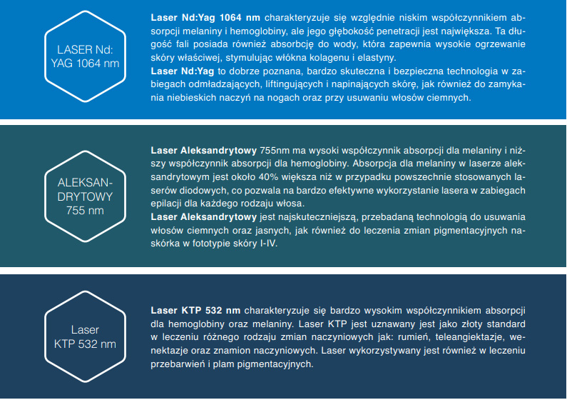 LASER Element opis - Laseroterapia